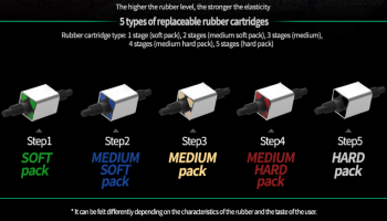 dualtron thunder suspension types rubber cartridges